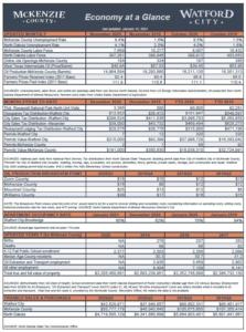 McKenzie Co Economy at a Glance
